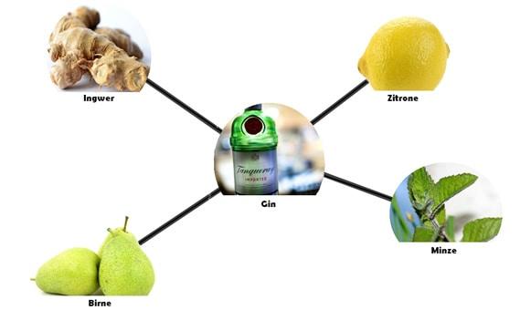 Weiteres Beispiel für Foodpairing mit Gin