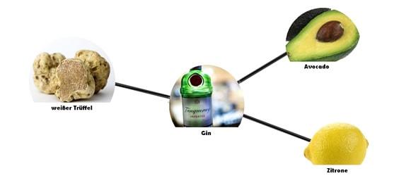 Gin Foodpairing mit Zitrone, Avocado und Weißem Trüffel