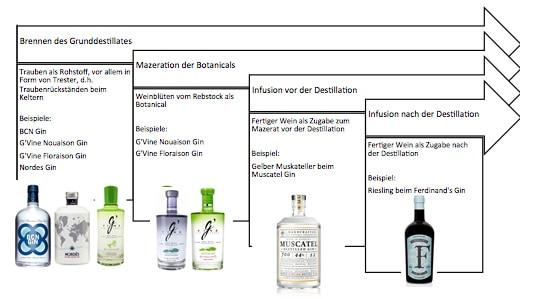 Nutzung von Wein in der Gin-Produktion