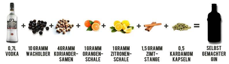 Rezept für angesetzten Gin