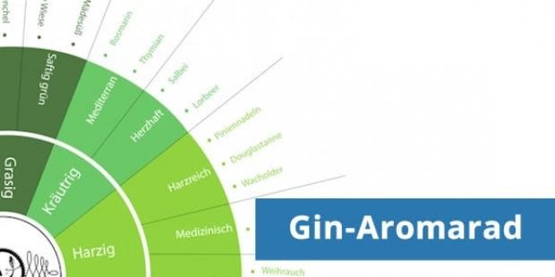 Gin-Aromarad