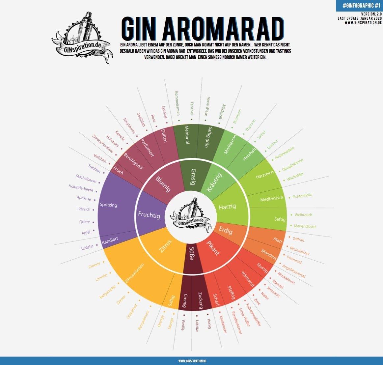 GINspiration Gin Aromarad