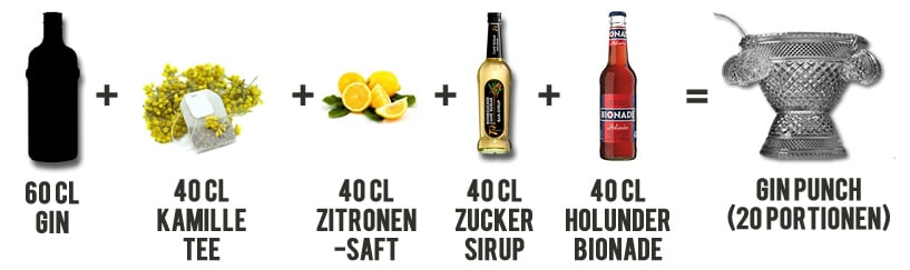 Rezept: Gin-Punch - Ginflöckchen